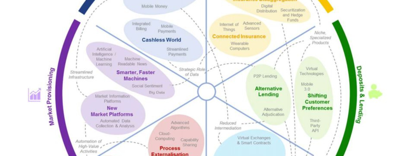 WEF Fintech Report; 6 Key Research Findings