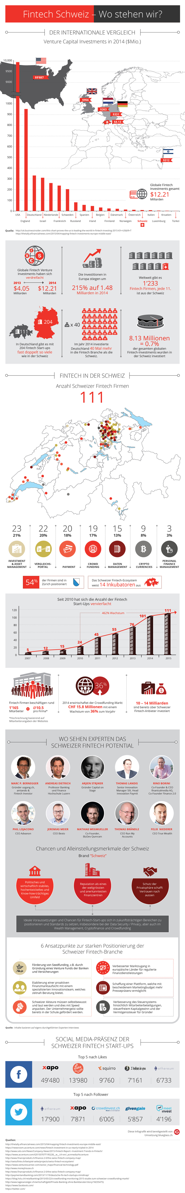 Infografik Fintech Schweiz