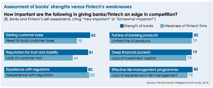 banks fintech strengths weaknesses compared EIU survey