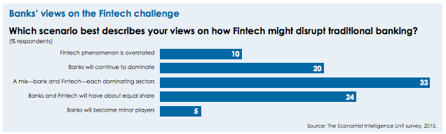 banks' view on the retail banking landscape EIU survey