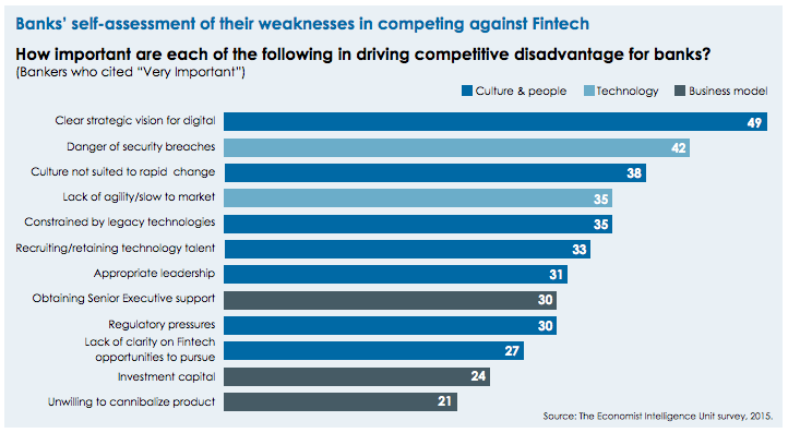 banks' weaknesses EIU survey