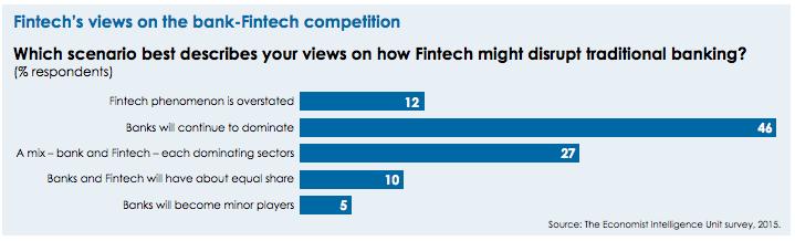 fintech views on the fintech challenge EIU survey