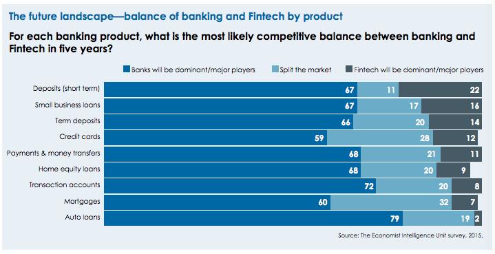 the future landscape bank products EIU survey