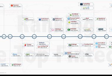 TOP Fintech Startups Over Last Decades
