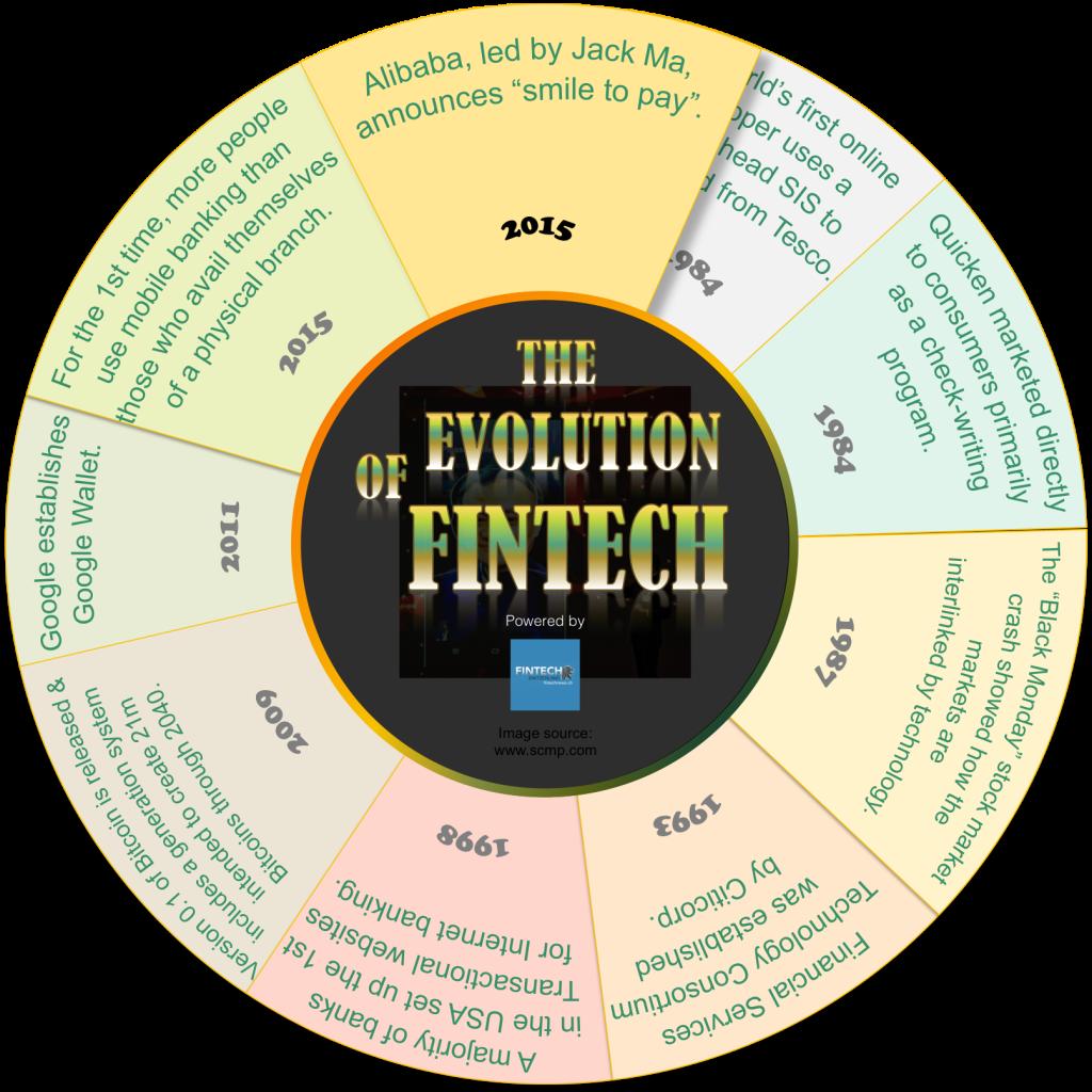 Infographics | The evolution of FinTech 1