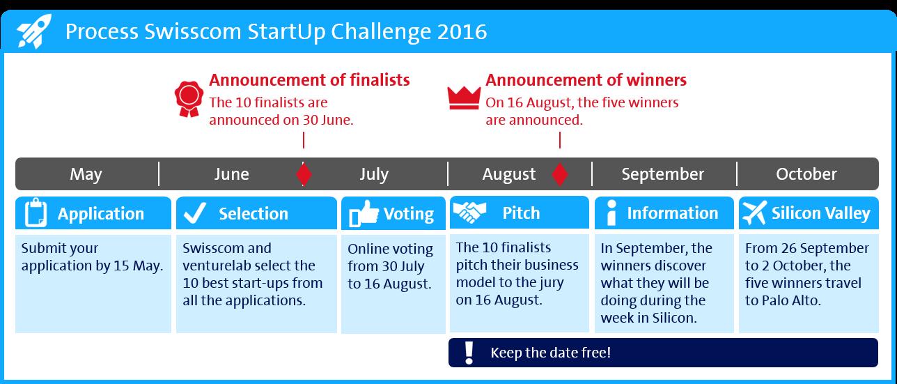 swisscom startup challenge 2016 stages