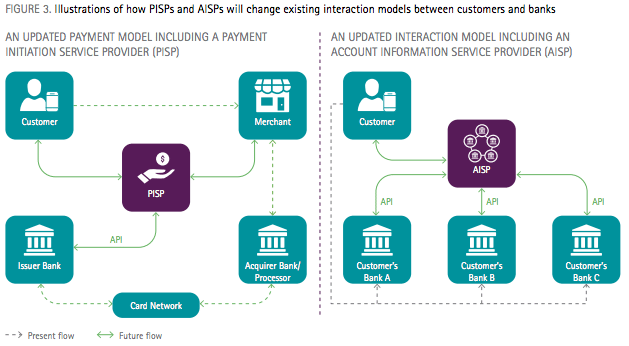 how PISPs and AISPs will change existing interaction models between customers and banks, Accenture report