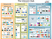 The Unicorn Club – Current Companies Valued At $1b And Above