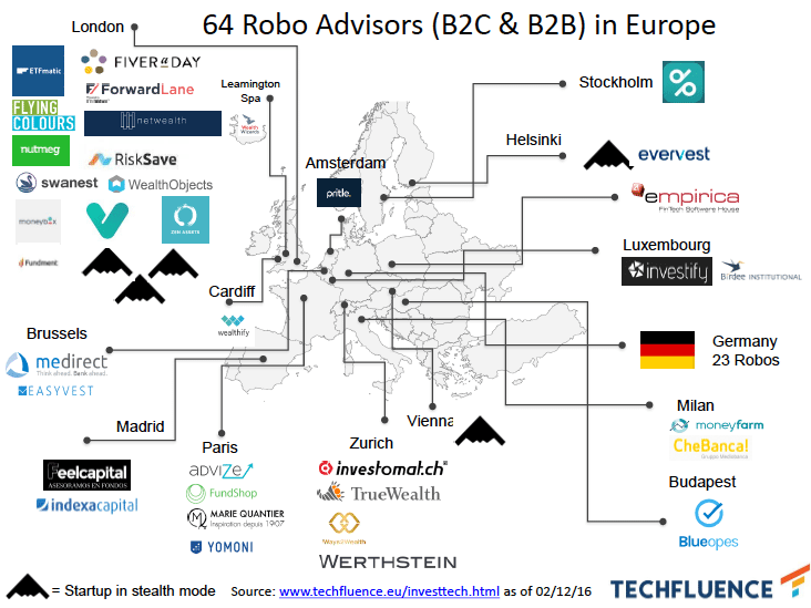 Robo advisors Europe