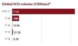 Global ICO volume PwC