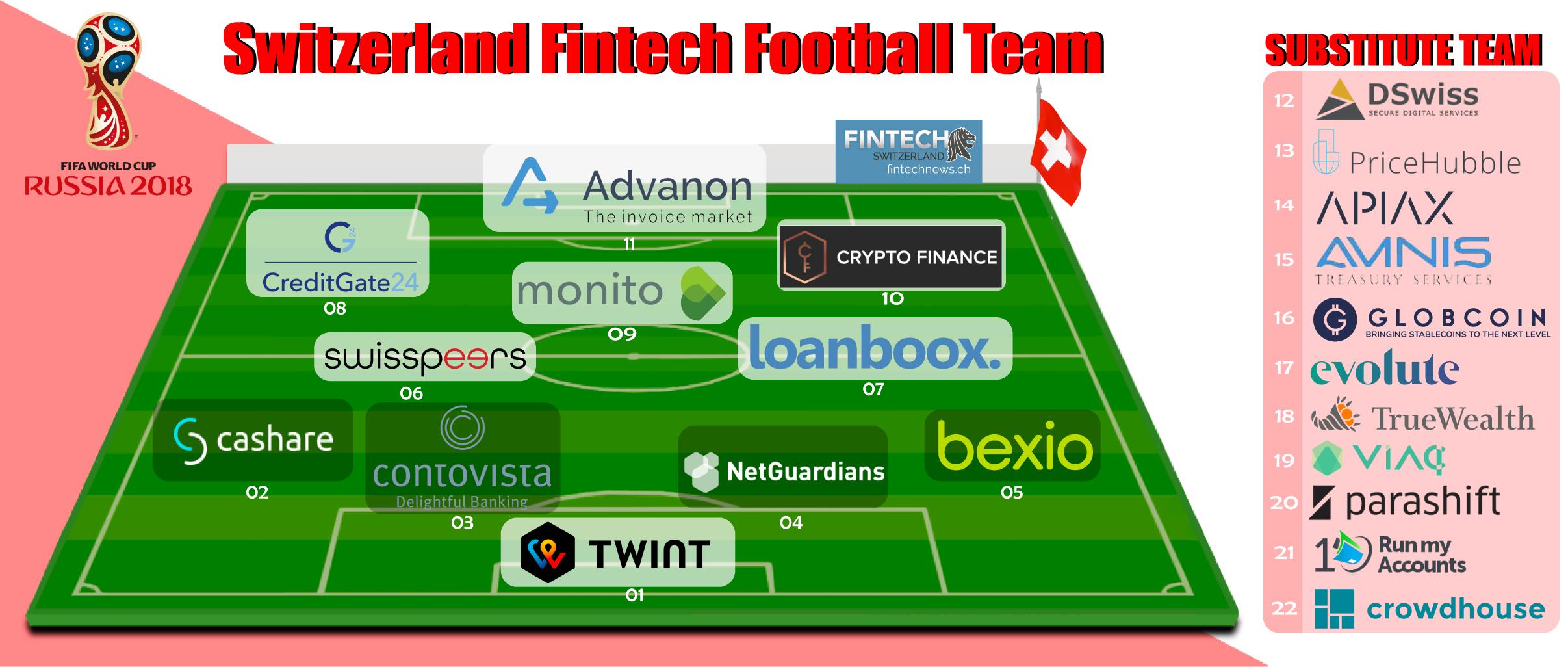 Football Team Swiss Fintech