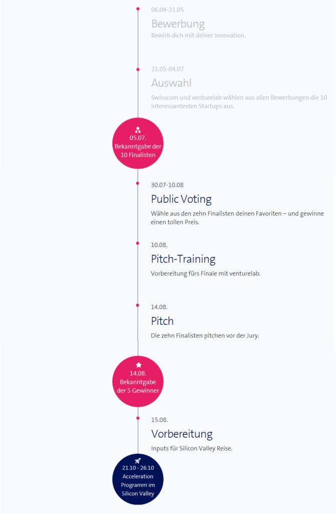 Ablauf der Swisscom StartUp Challenge 2018