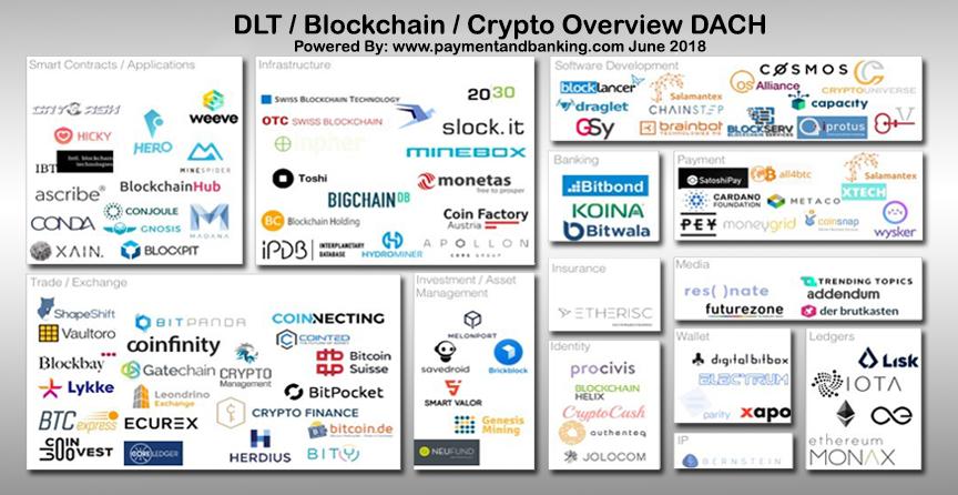 Bitcoin-Blockchain and Crypto Startups DACH Map