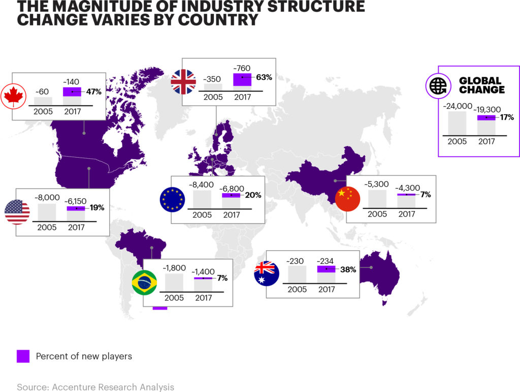 Fintech Disruption by Country