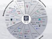 Top 50 Crypto Valley Companies in Switzerland