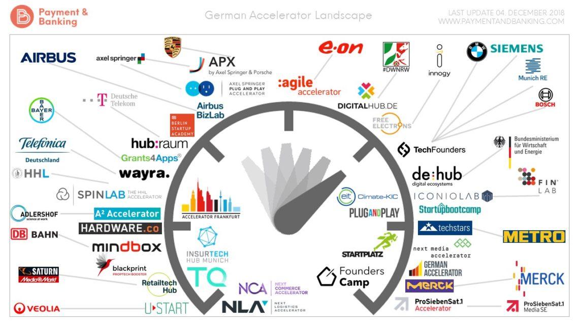 Infografik German Accelerator
