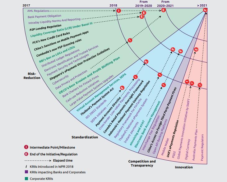 Fintech Regulation Europe