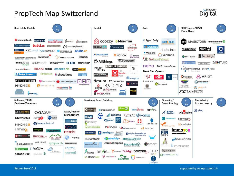 Proptech Map Switzerland September 2018, Swiss Proptech