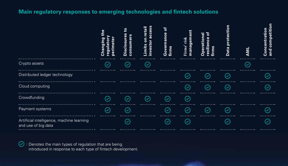 regulatory fintech solutions
