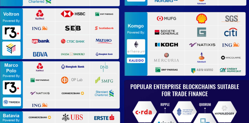 Fintech Infographic of the Week: Blockchain for Trade Finance