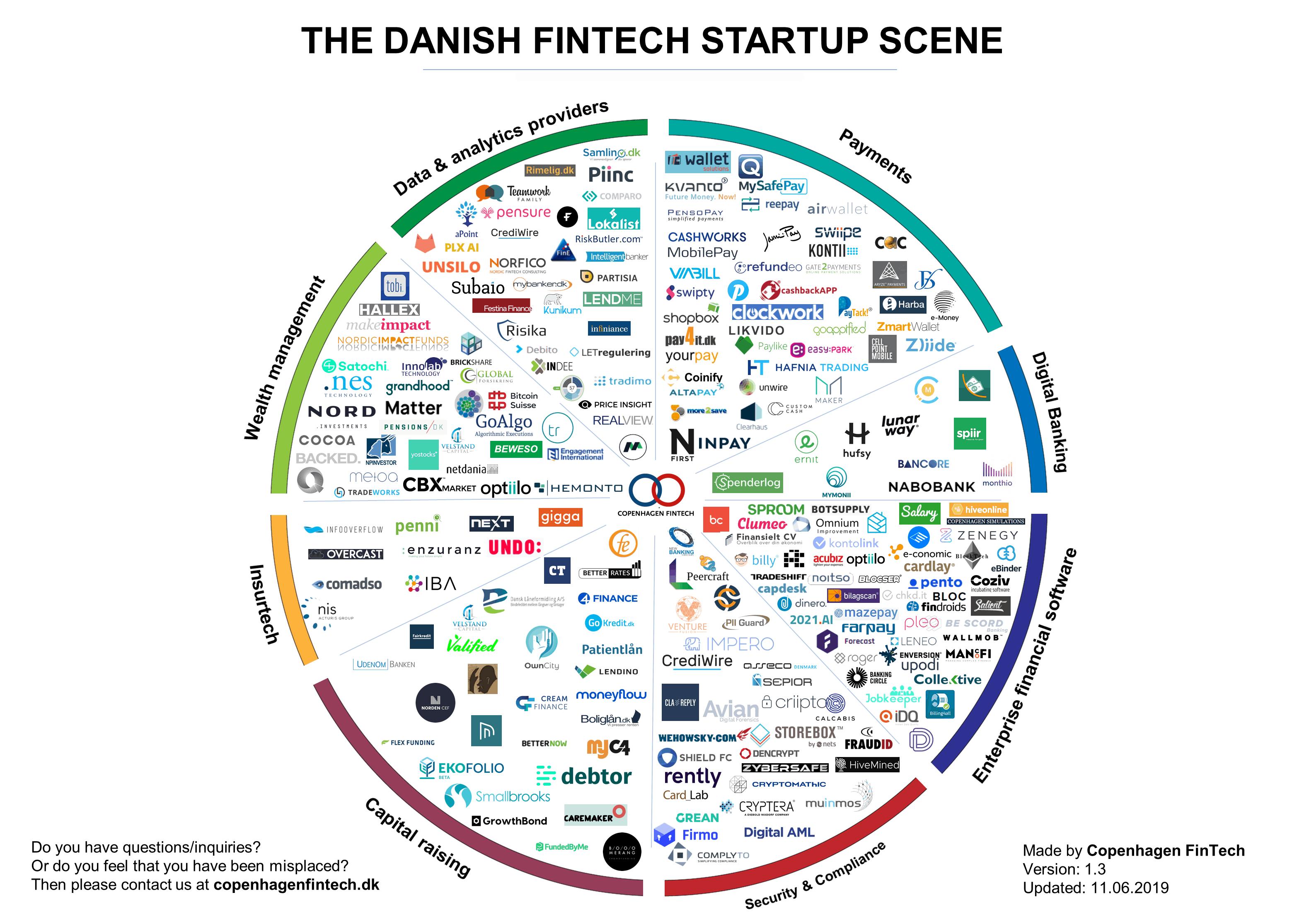 danish-fintech-startup-11.06.19 Copenhagen Fintech