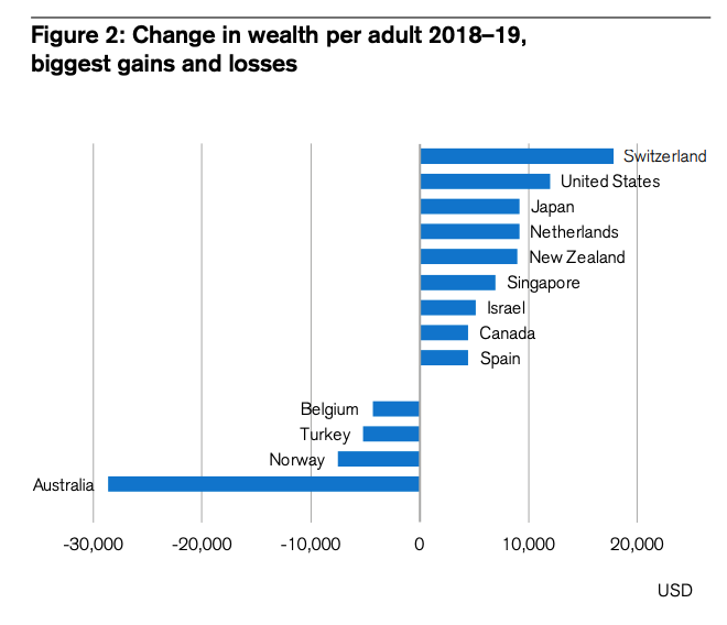 Change in wealth per adult 2018-2019, Global Wealth Report 2019, Credit Suisse Research Institute, October 2019
