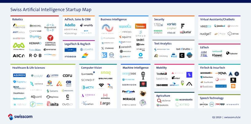 Swiss Artificial Intelligence Startup Map Q3 2019