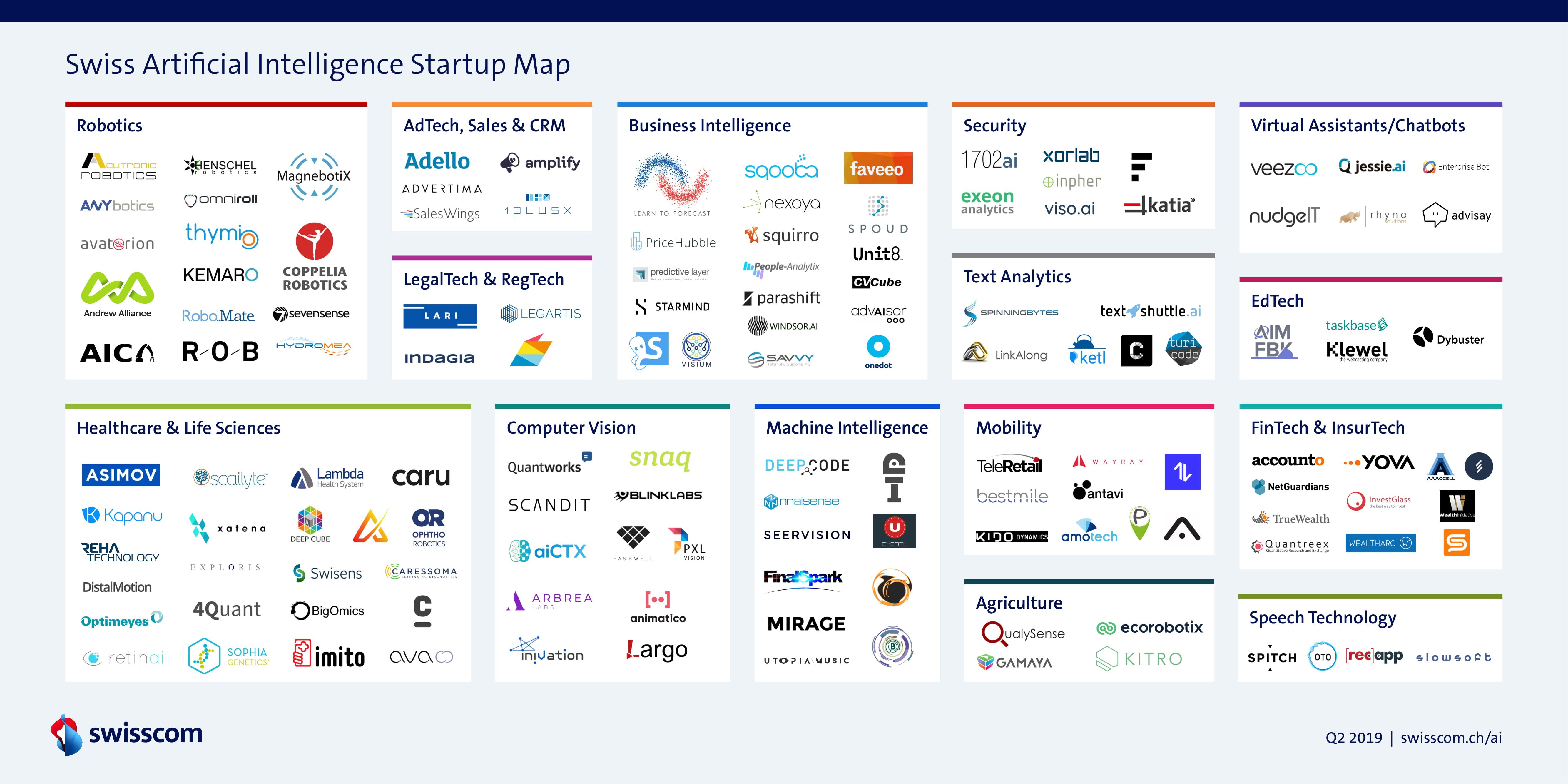 Swiss Artificial Intelligence Startup Map