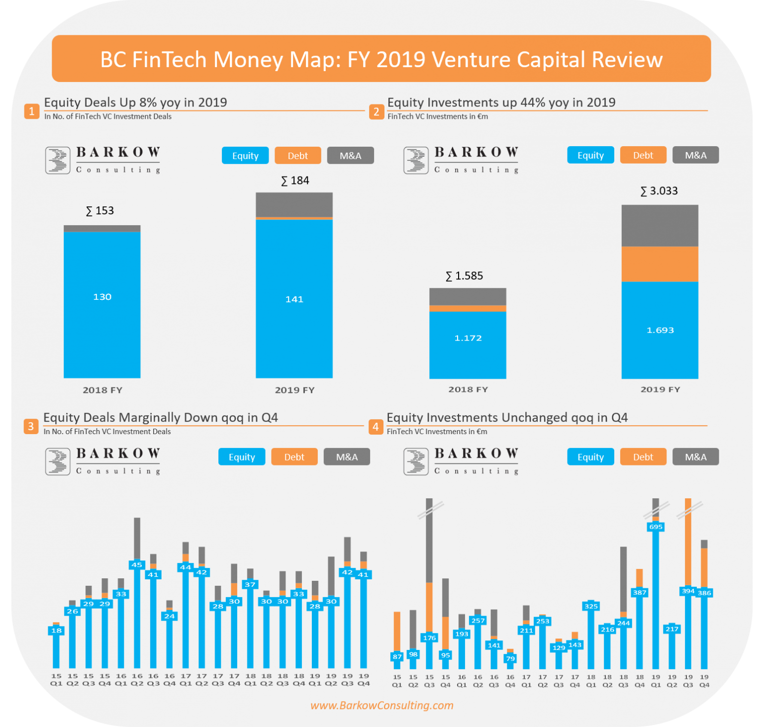 BC Fintech Money Map- FY 2019 Venture Capital Review, Barkow Consulting, January 2020
