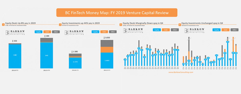 Insurtechs Led German Fintech VC in 2019