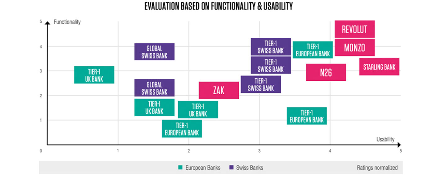 Challenger Banks Are Setting New Standards in Usability