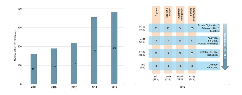 Schweizer Fintech Studie 2020: Überrollt Tech Fin