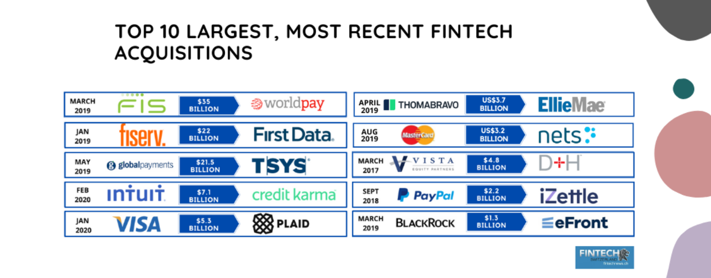 Top 10 Largest, Most Recent Fintech Acquisitions and M&As
