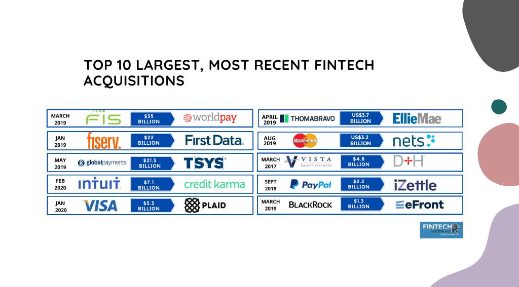 Top 10 Largest, Most Recent Fintech Acquisitions