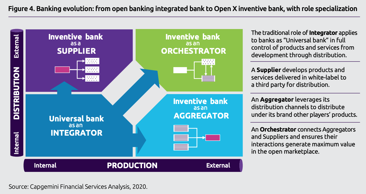 Banking evolution- from open banking integrated bank to Open X inventive bank, with role specialization