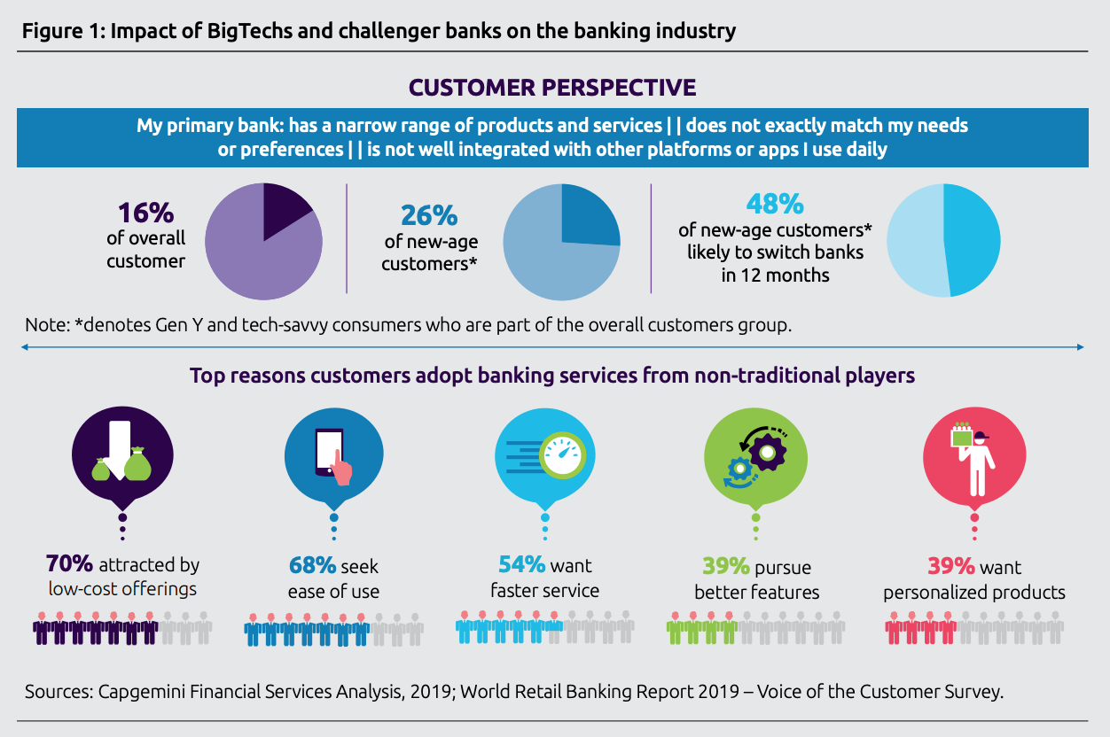 Impact of BigTechs and challenger banks on the banking industry, World Fintech Report 2020, Capgemini and Efma, April 2020