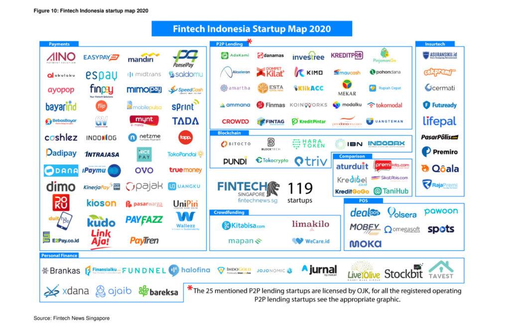 Fintech Indonesia Startup Map 2019