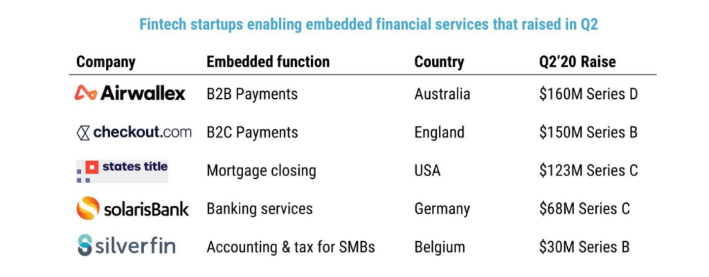 CB Insights Report: Embedded Fintech Gaining Traction
