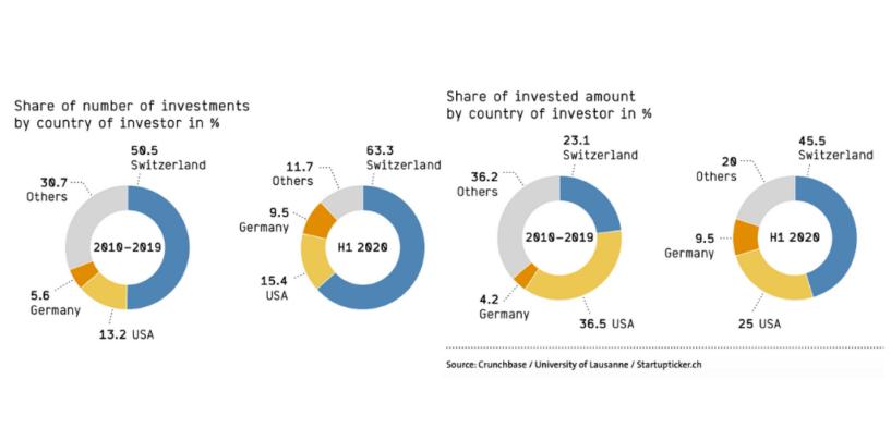 Swiss Fintech Funding Down Amid COVID-19