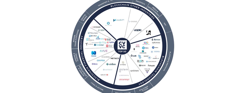 Top 50 Swiss Blockchain Companies H1 2020