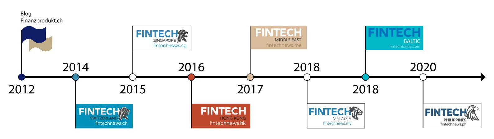 Fintech News Network Timelines, October 2020