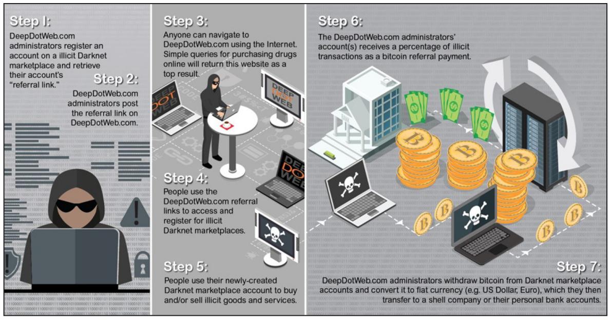 Anatomy of the DeepDotWeb Criminal Operation