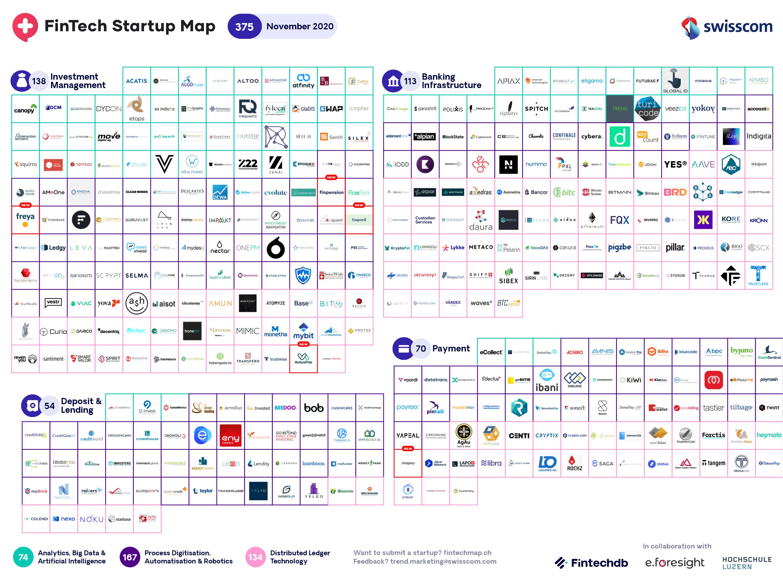 Swiss Fintech Startup Map November 2020