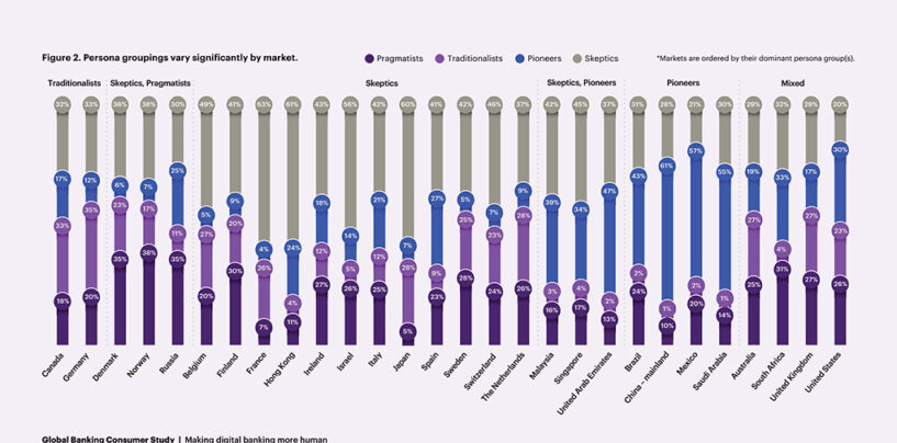 Consumers' Interest in Neobanks Cools Down