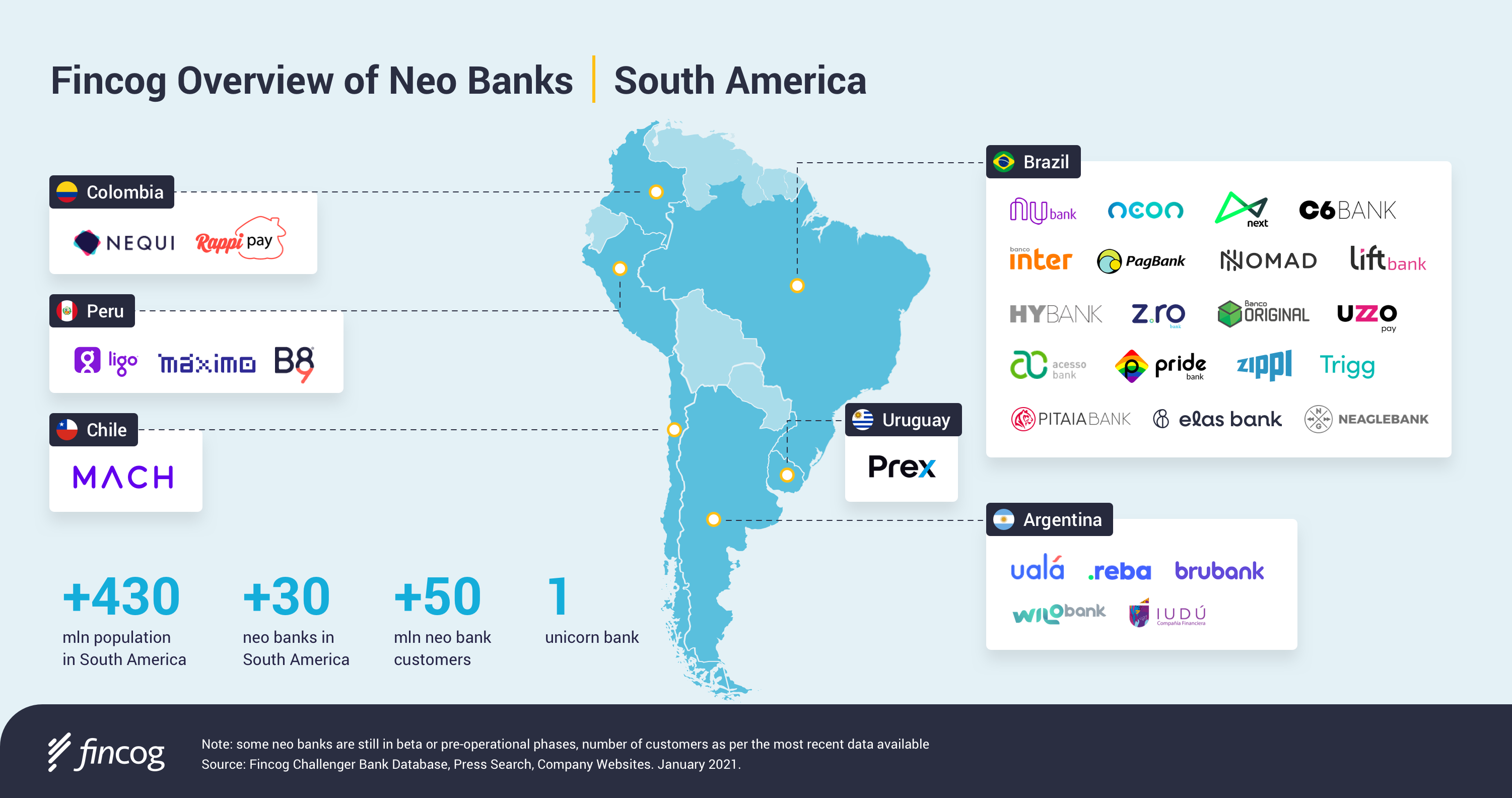 Fincog Overview of Neo Banks in South America, Jan 2021