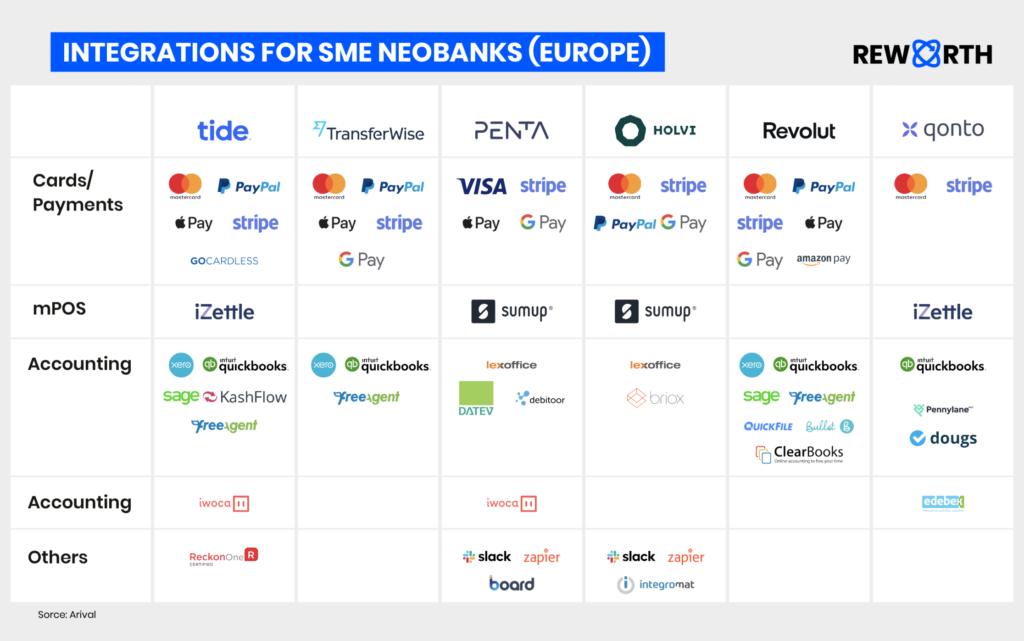 Integrations for SME Neobanks