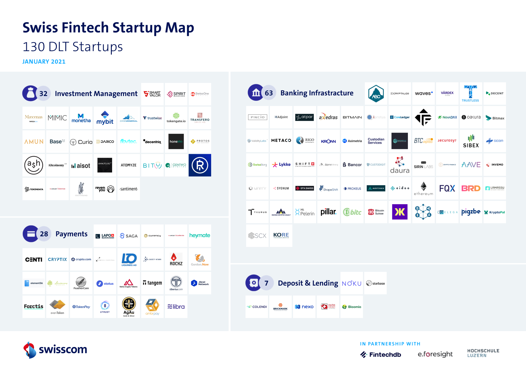 Swiss DLT startups vertical distribution, Swiss Fintech Startup Map, Swisscom, January 2021