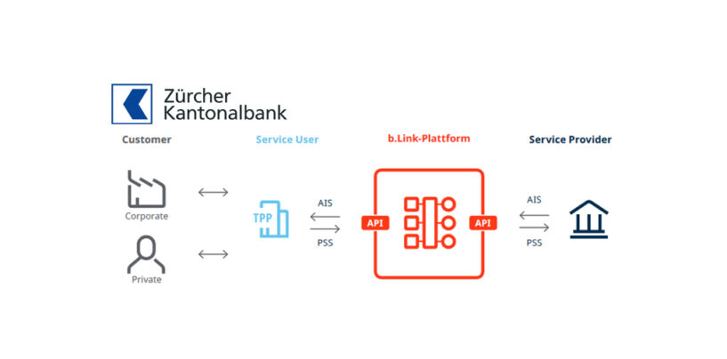 Zürcher Kantonalbank Goes Live on SIX's Open Banking Platform b.Link