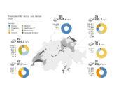 Swiss Fintech Funding Drops 38% in 2020