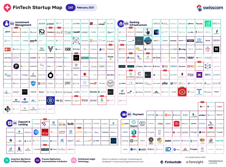 Swiss Fintech Startup Map Feb 2021